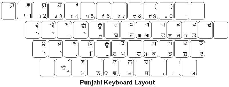 Punjabi Keyboard Labels